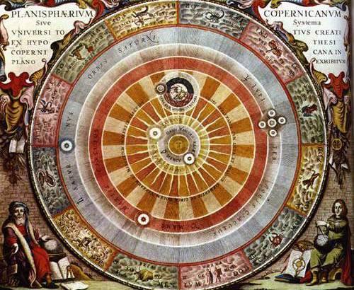 Гелиоцентрическая система мира по Копернику